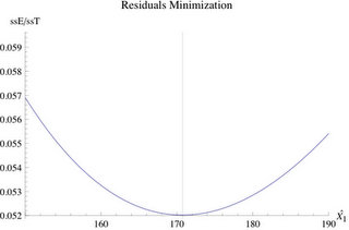 How to Recover the Missing X(1) for the USL Scalability Model