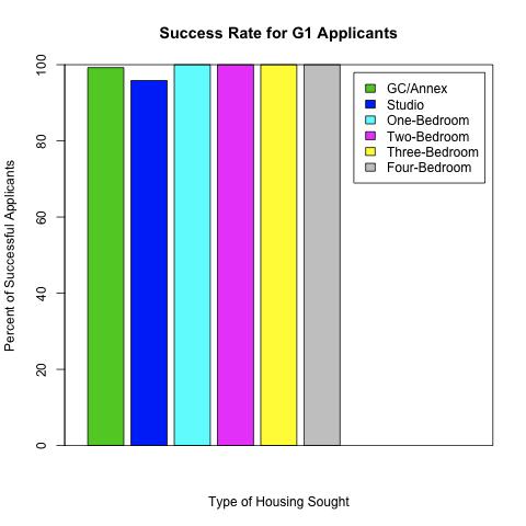 Princeton Graduate Student Housing