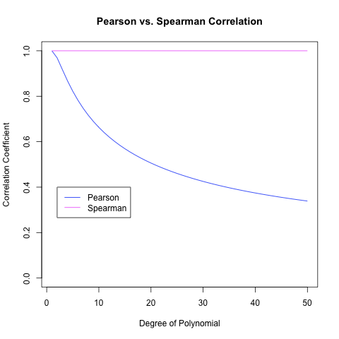 Pearson vs. Spearman Correlation Coefficients