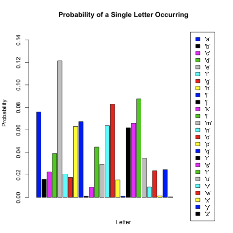Single Letter Frequencies in English