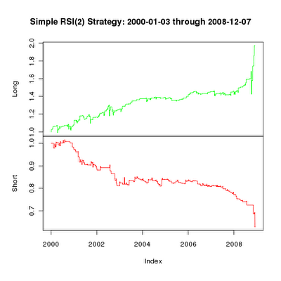 Testing RSI(2) with R, First Steps