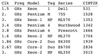 Modern Microprocessor MIPS