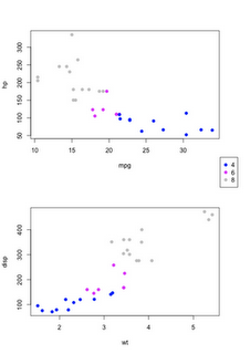 Two plot with a common legend – base graphics