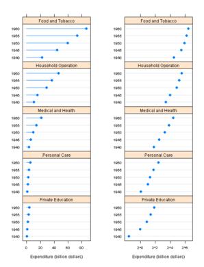 "ggplot2 Version of Figures in ""Lattice: Multivariate Data Visualization with R"" (Part 11)"