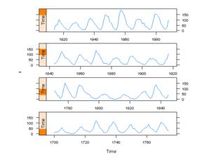 "ggplot2 Version of Figures in ""Lattice: Multivariate Data Visualization with R"" (Part 13)"