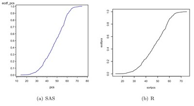 Example 7.11: Plot an empirical cumulative distribution function from scratch