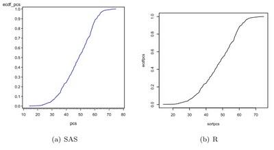 Example 7.11: Plot an empirical cumulative distribution function from scratch