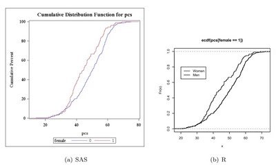 Example 7.8: Plot two empirical cumulative density functions using available tools