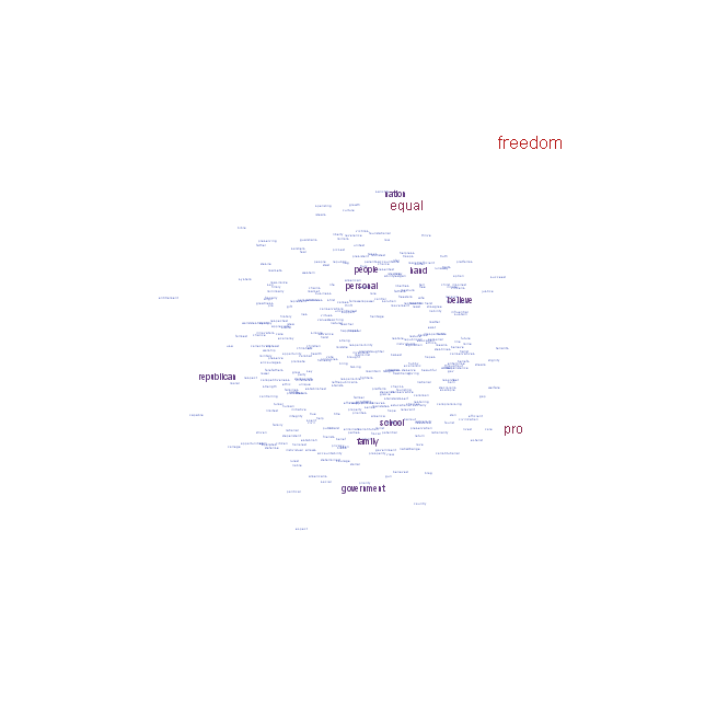 """""""I'm a Republican because…"""", visualized with R"""