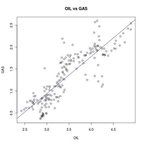 Oil vs gas