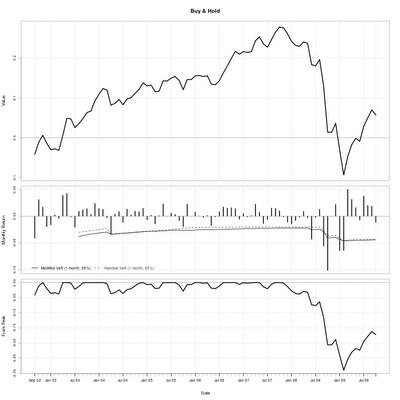 Tactical asset allocation using blotter