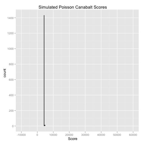 Canabalt Score Poisson Simulation.png