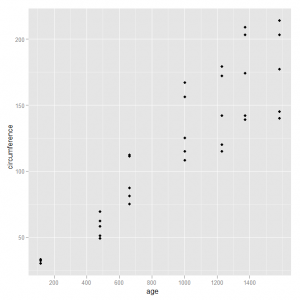 Creating scatter plots using ggplot2