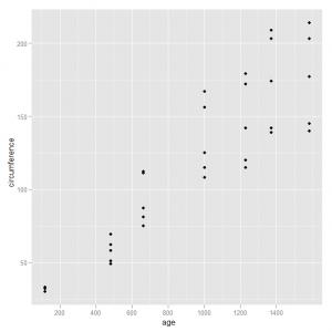 Creating scatter plots using ggplot2