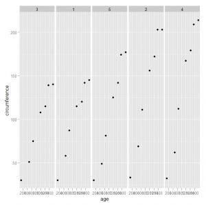 Using Faceting in ggplot2 to create Trellis-like Plots