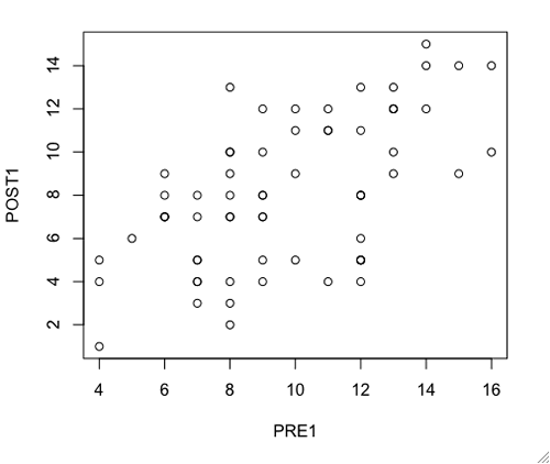 R Tutorial Series: Scatterplots