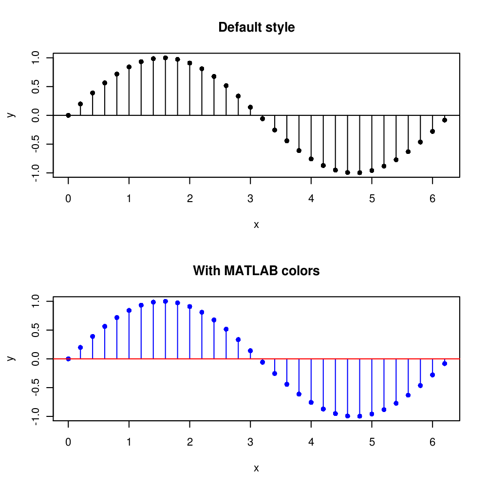 MATLAB style stem plot with R
