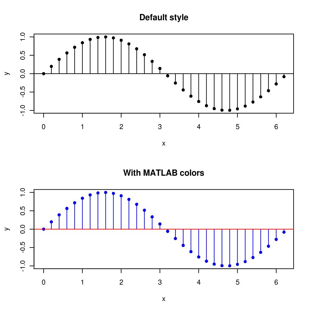 MATLAB style stem plot with R