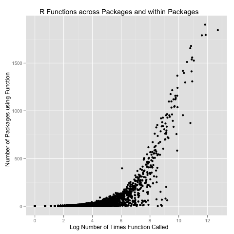 R Function Usage Frequencies, Take 2