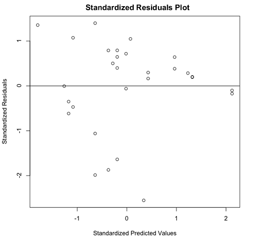 R Tutorial Series: Graphic Analysis of Regression Assumptions