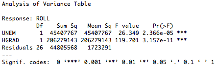 R Tutorial Series: ANOVA Tables