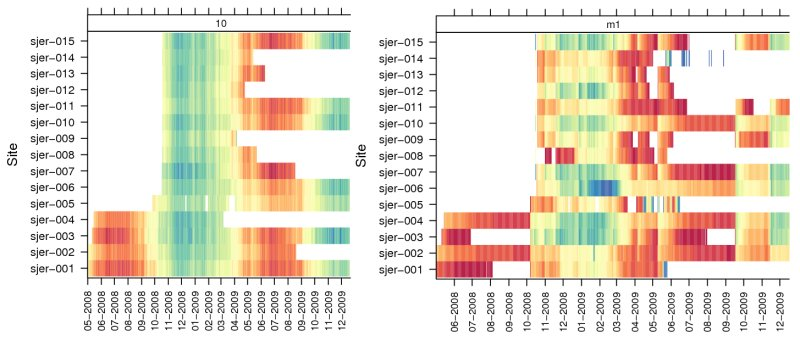 Interesting use of levelplot() for time series data