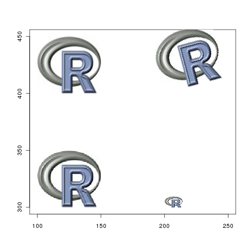 raster images and RImageJ