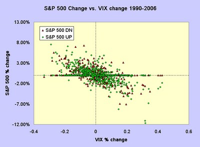 Classification for stock directional prediction
