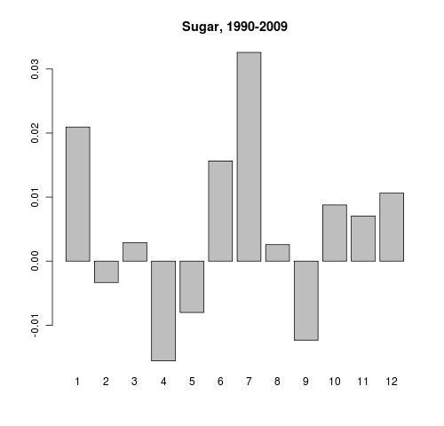 Sugar price seasonality