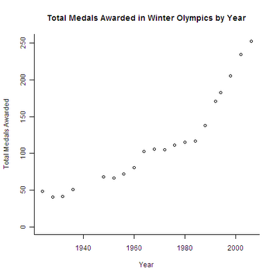 Analysis of Winter Olympic Medal Data Using R