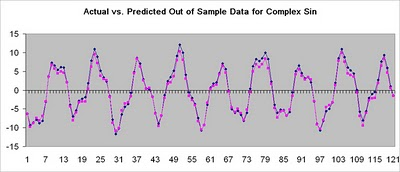 Practical Implementation of Neural Network based Time Series (Stock) Prediction – PART 3