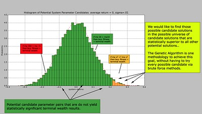 Genetic Algorithm Systematic Trading Development — Part 1