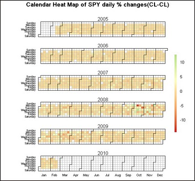 Time Series Calendar Heat Maps Using R