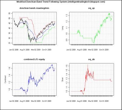Modified Donchian Band Trend Follower using R, Quantmod, TTR