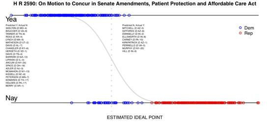 Health Care Reform vote