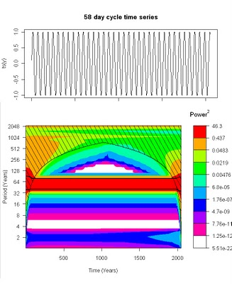 Wavelet Spectrogram Non-Stationary Financial Time Series analysis using R (TTR/Quantmod/dPlR) with USDEUR