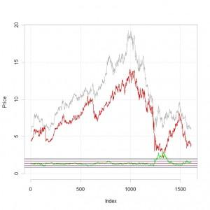 Poor man's pairs trading…