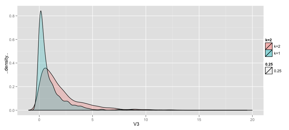 How to Produce Fake Data Analysis in R: 3 Easy Steps