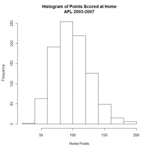 Summarising data using histograms