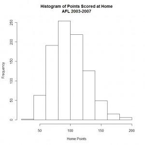 Summarising data using histograms