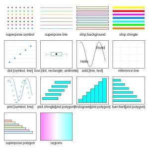 Working with themes in Lattice Graphics