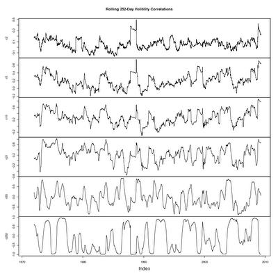 Historical / Future Volatility Correlation Stability