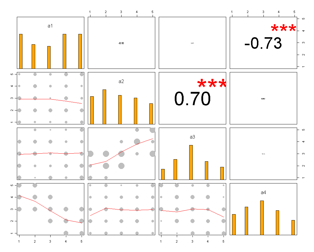 Correlation scatter-plot matrix for ordered-categorical data