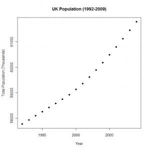 Summarising data using scatter plots