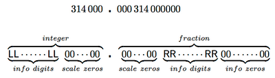 Significant Figures in R and Info Zeros