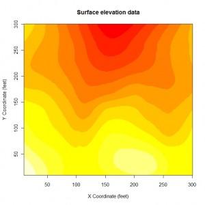 Displaying data using level plots