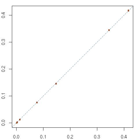 Random sudokus [p-values]