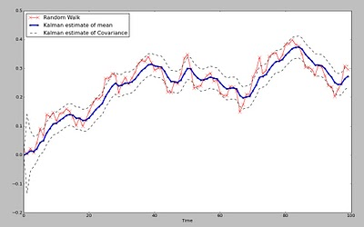 The Kalman Filter For Financial Time Series