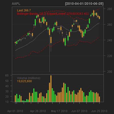 Stock Analysis using R