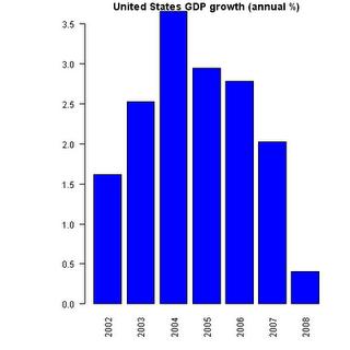 Plotting World Bank Data with R